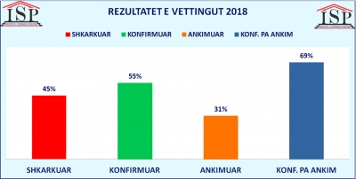 ISP: Rezultatet e Vettingut 2018